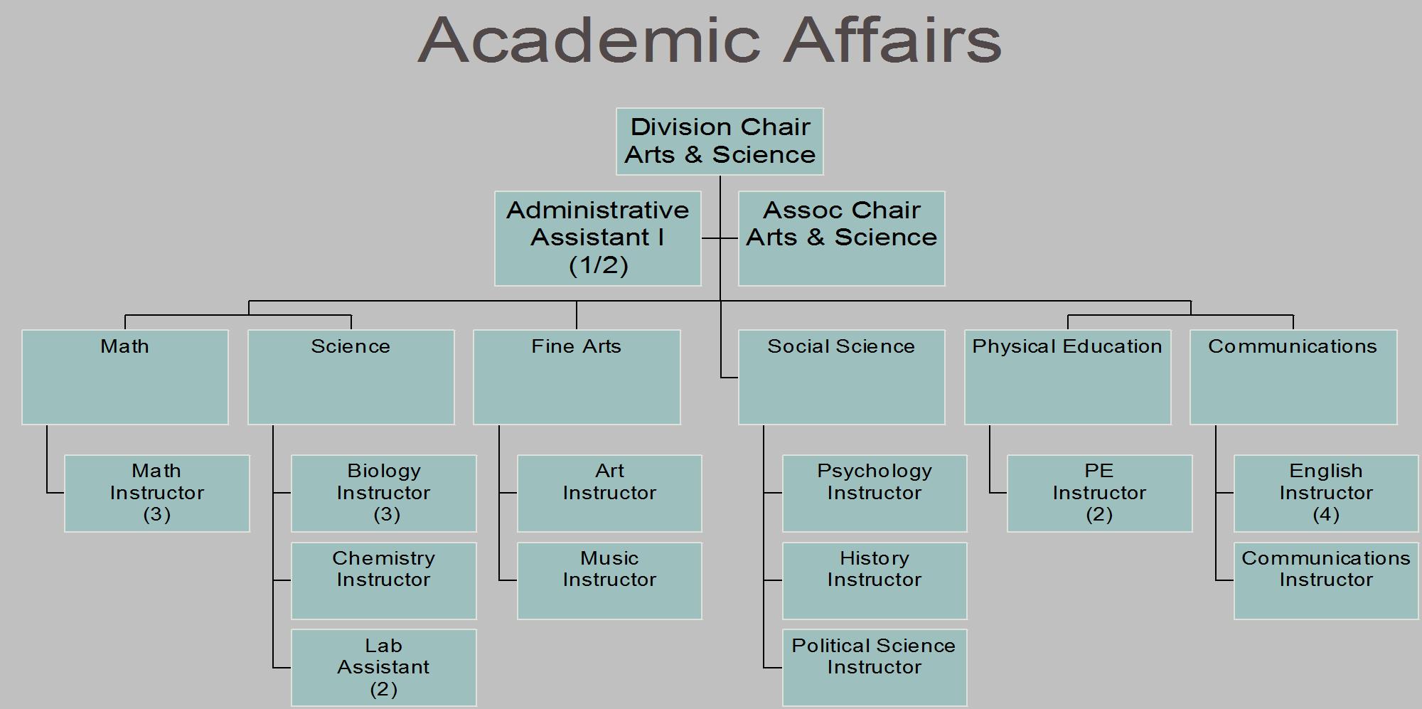 Academic Affairs 2