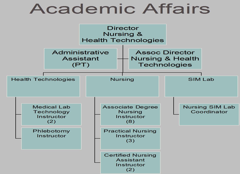 Academic Affairs 3