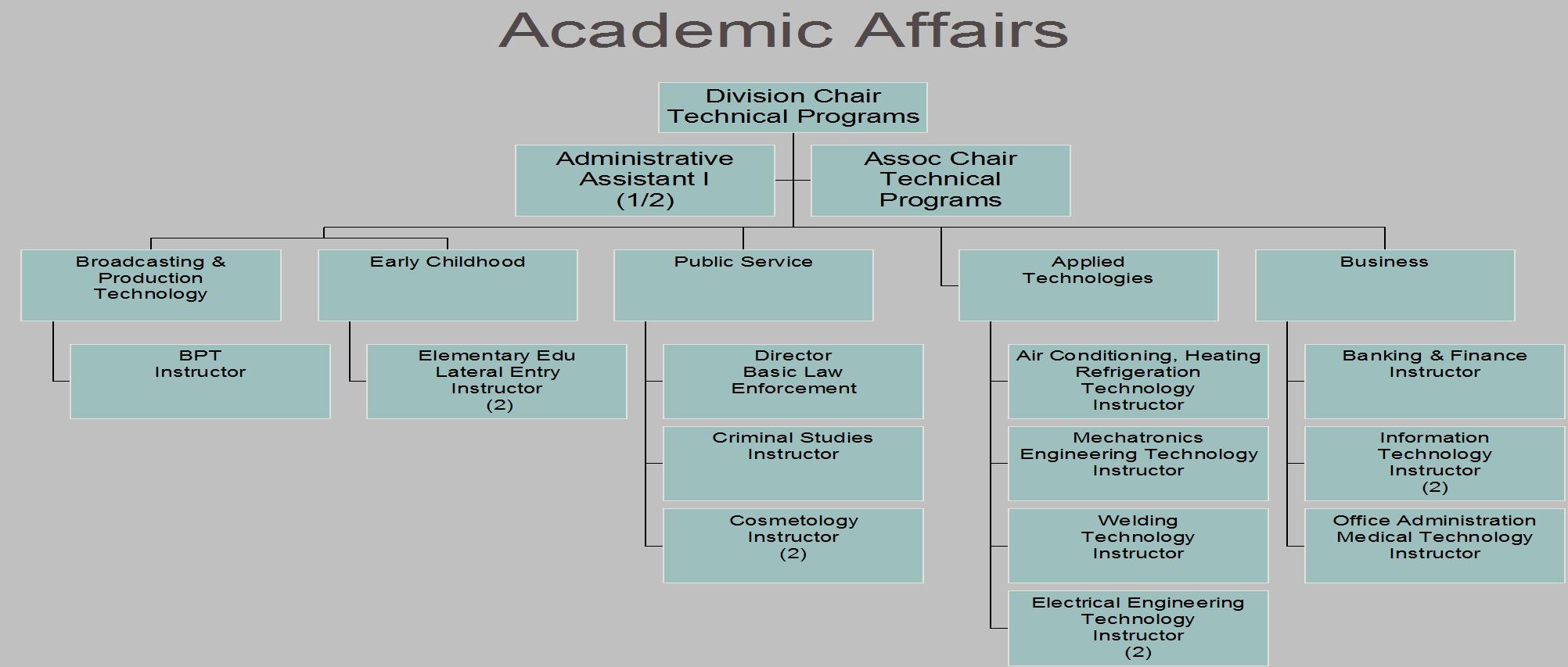Academic Affairs 4
