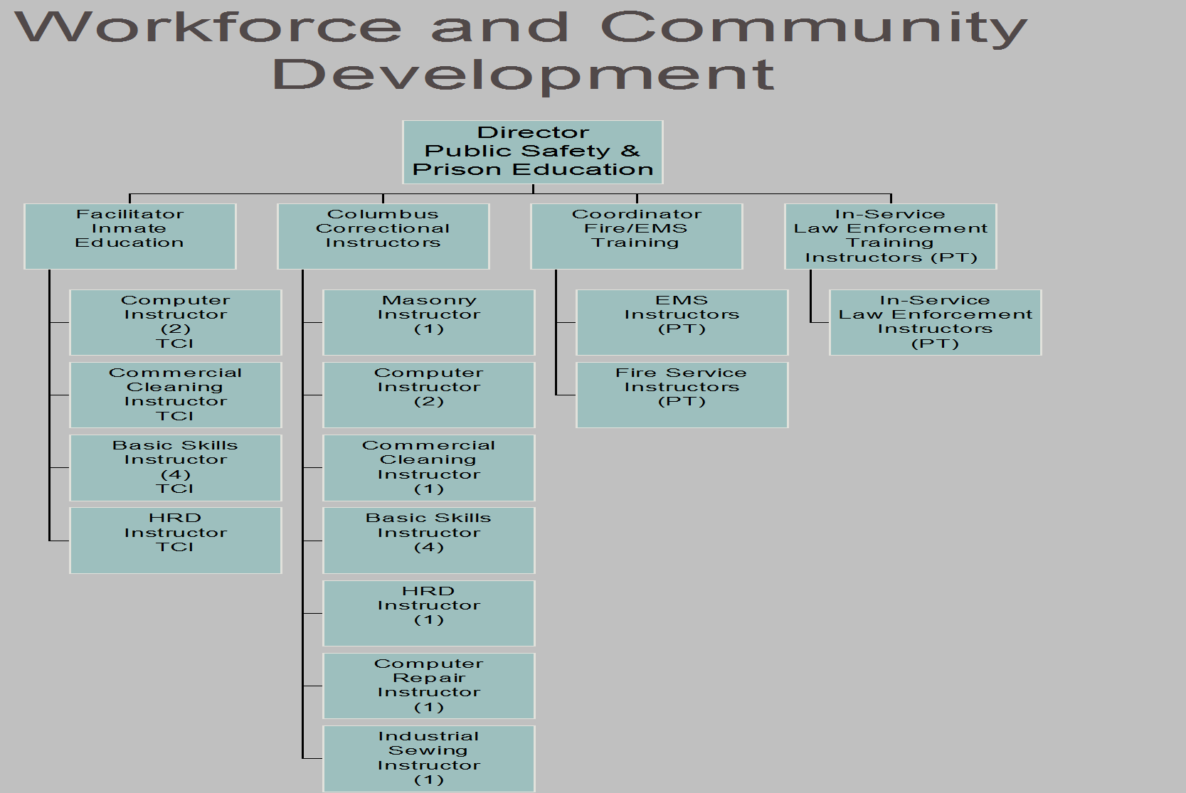 Workforce and Community Development 2