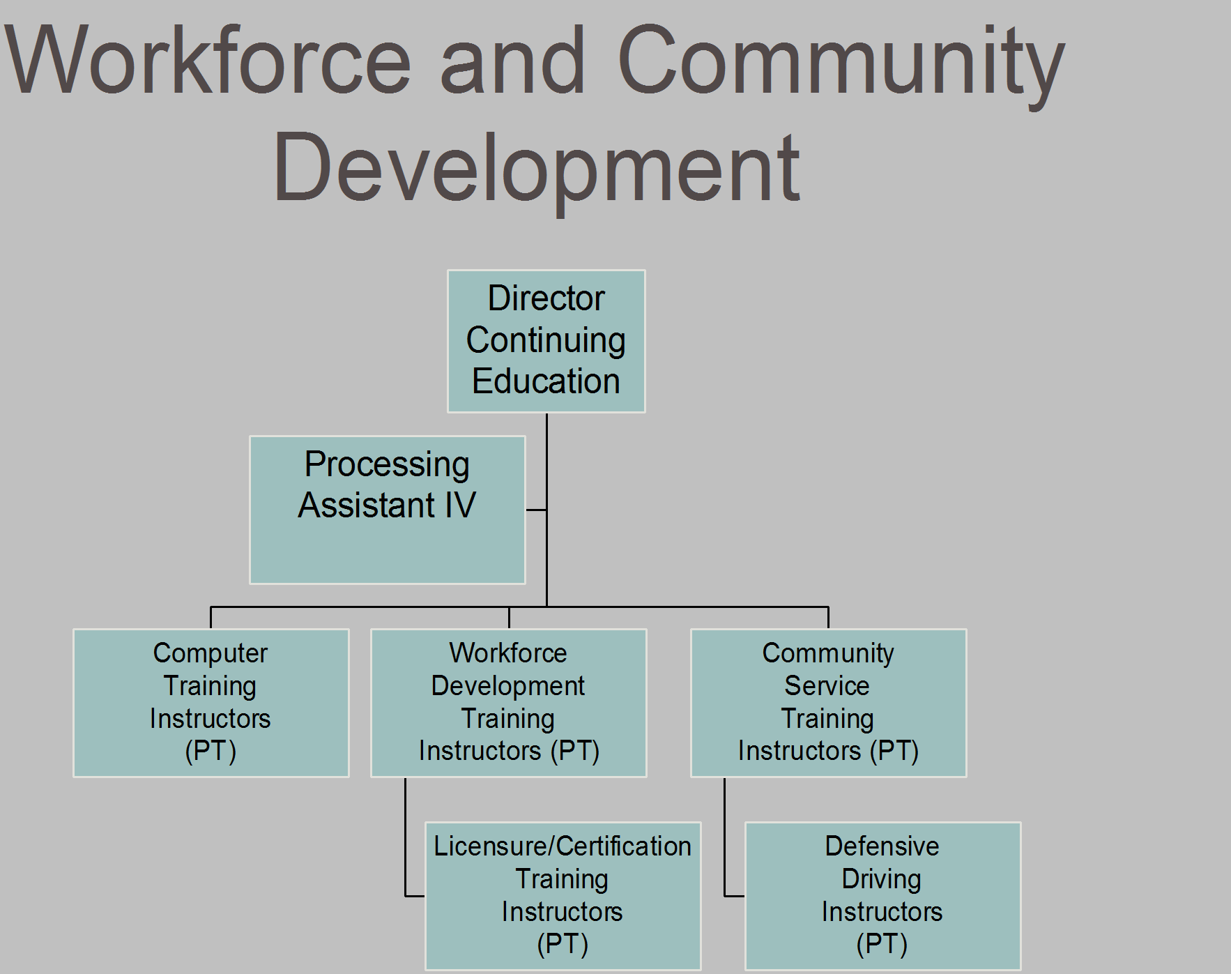 Workforce and Community Development 3