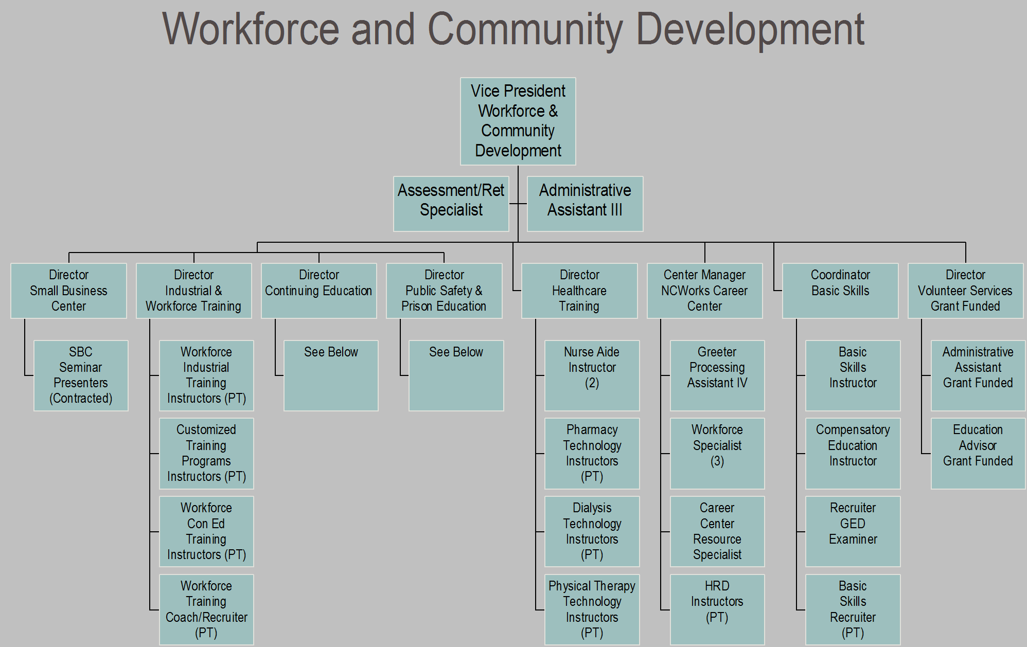 Workforce and Community Development