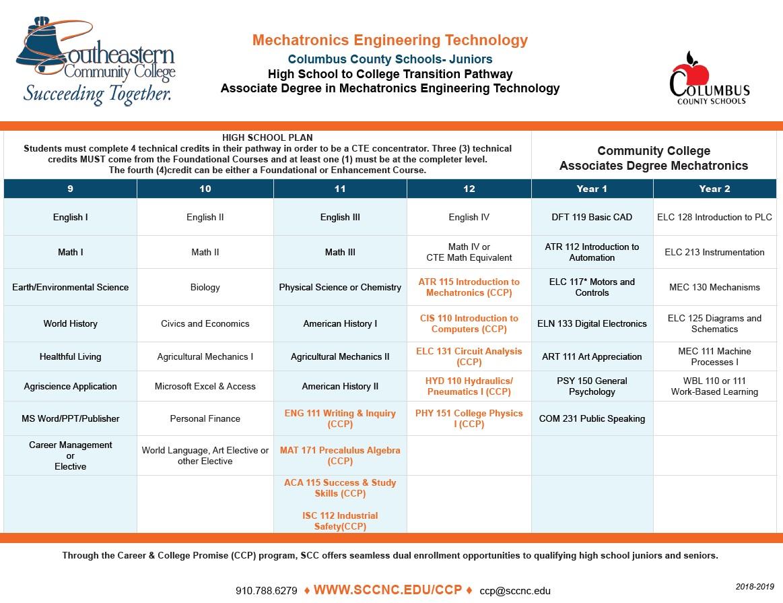 Mechatronics Engineering Technology - Columbus County Schools - Juniors