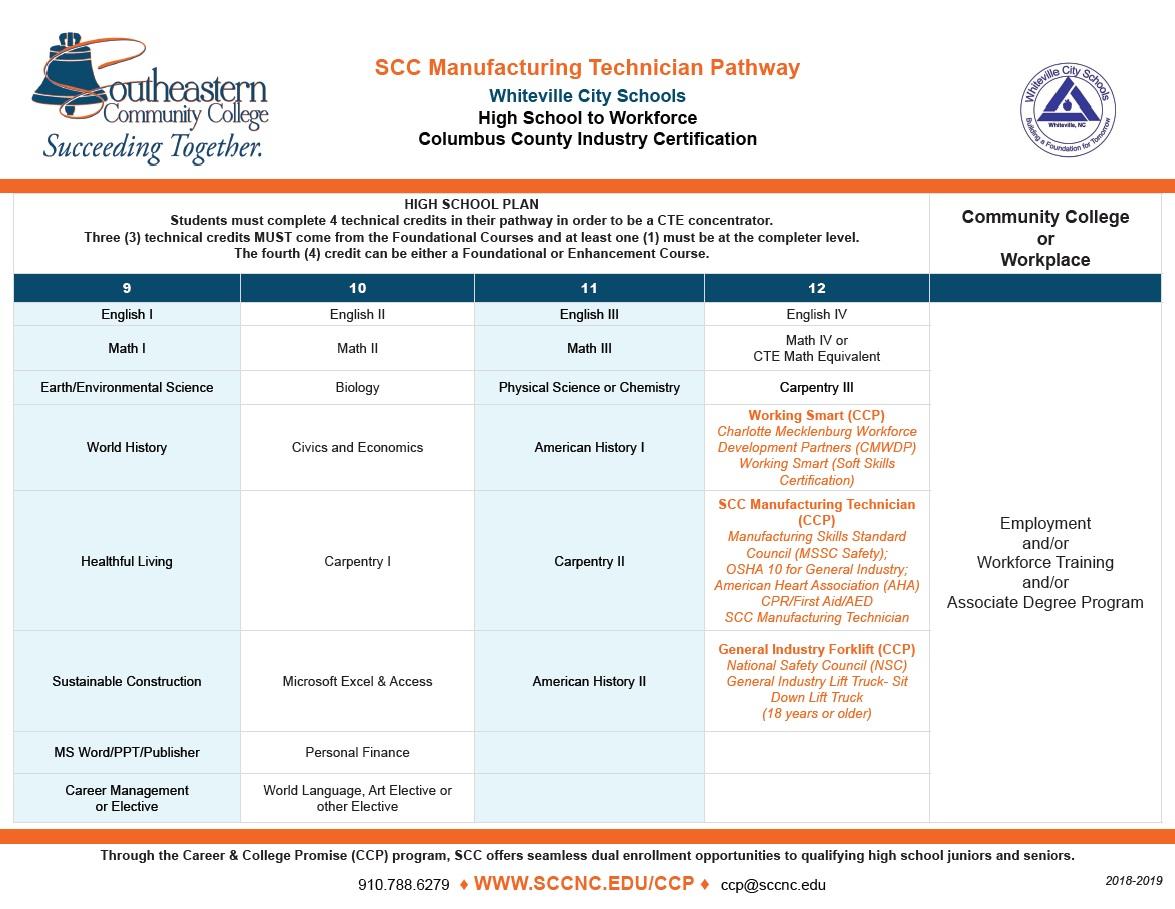 SCC Manufactoring Technician Pathway - Whiteville City Schools