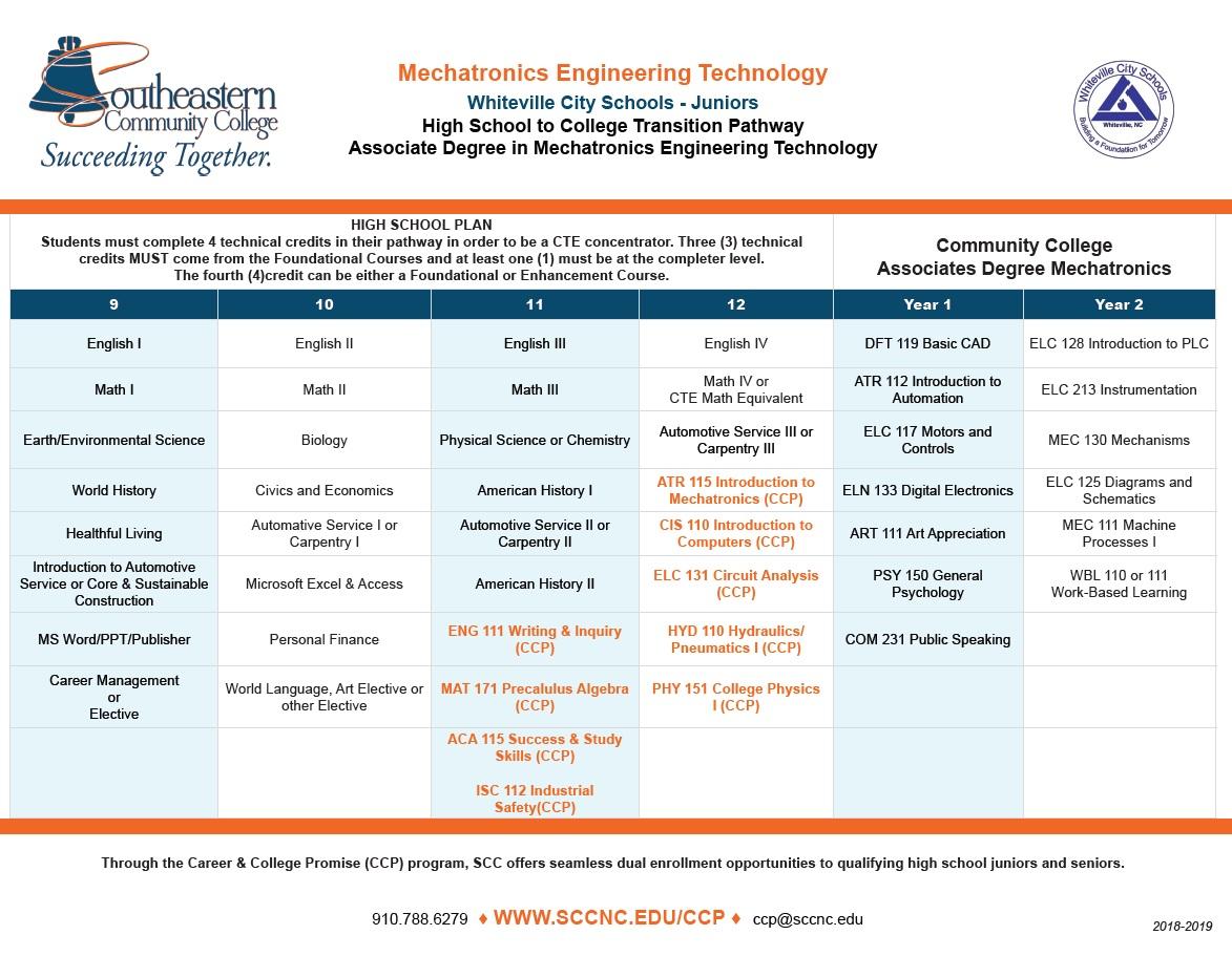 Mechatronics Engineering Technology - Whiteville City Schools