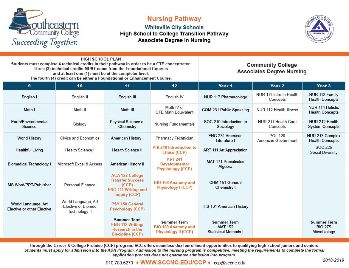 Nursing Pathway - Whiteville City Schools